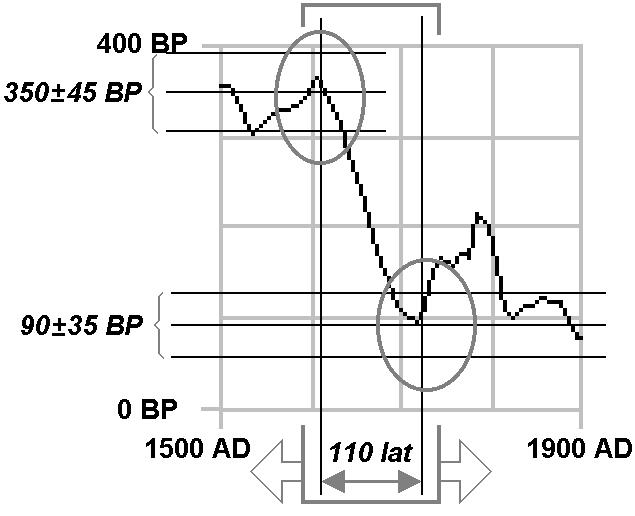 Metoda datowania dendrochronologicznego