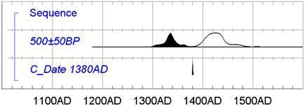 jaka jest maksymalna granica wieku datowania radiowęglowego